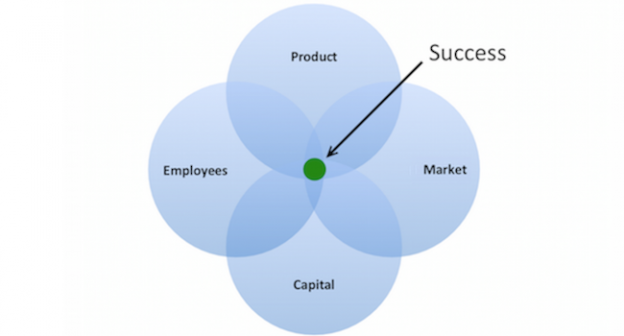 product-market-capital-employees